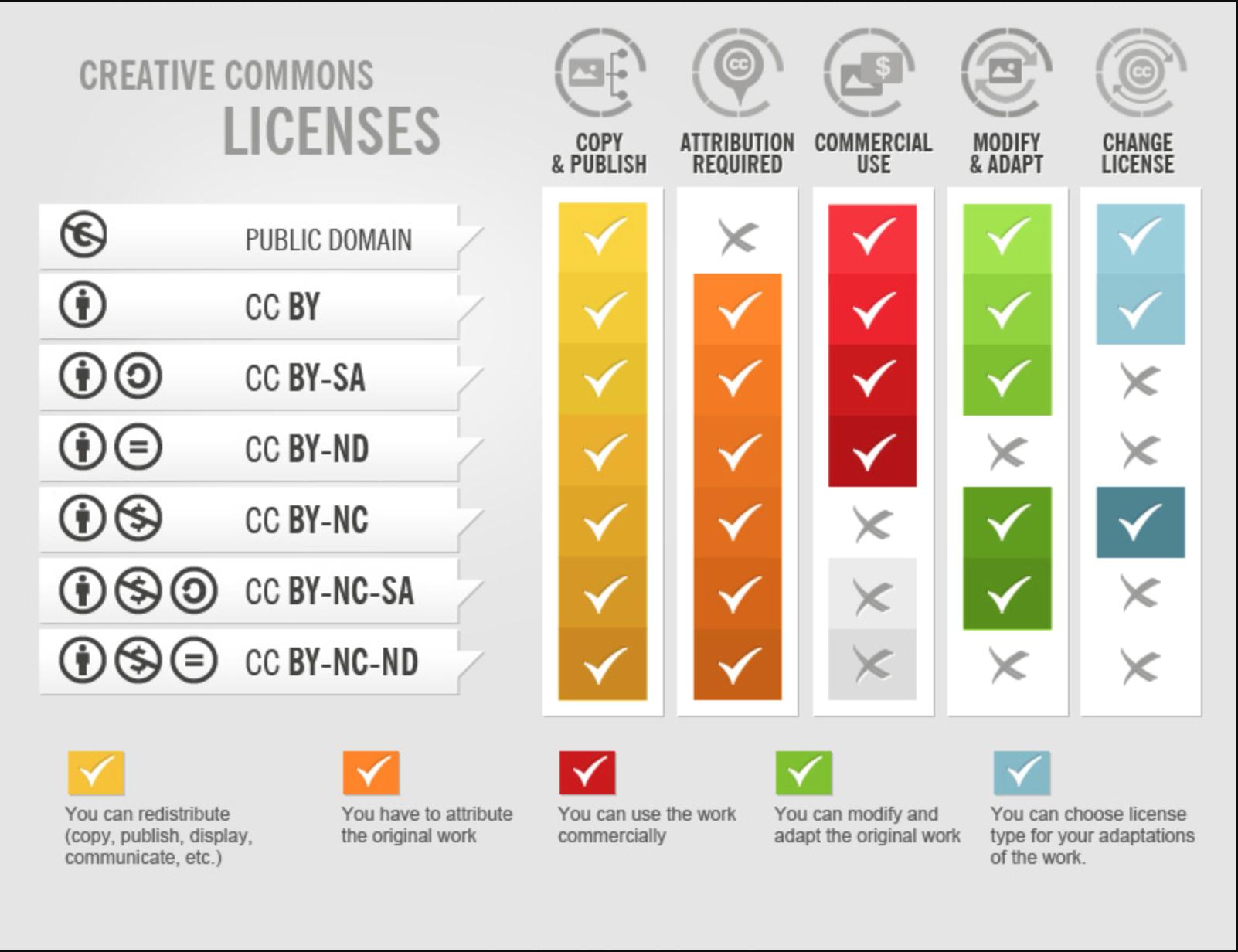 Description of Creative Commons licenses